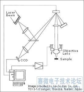 共焦距显微技术及其应用