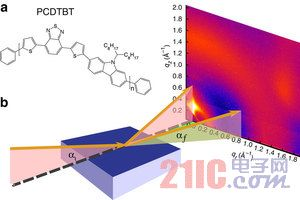 双层结构制成高效太阳能光伏电池材料