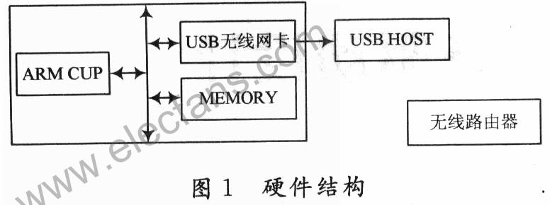基于ARM的无线网卡设备驱动方案设计