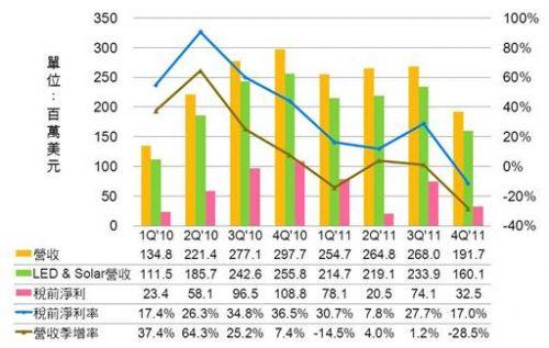 LED拖累MOCVD新机需求 Veeco预测2012年营收减半