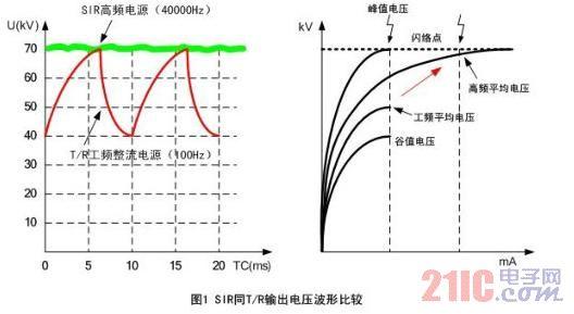 电除尘器用数字高频开关电源在节能减排中的应用