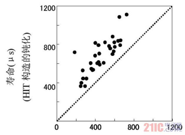 高效HIT太阳能光伏电池技术调研(二)