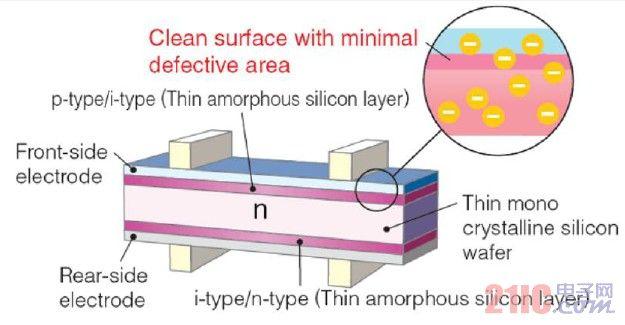 高效HIT太阳能光伏电池技术调研