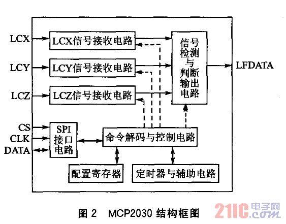 基于MCP2030无线激活的低功耗系统设计