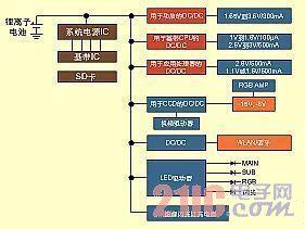 3G手机电源管理的设计趋势