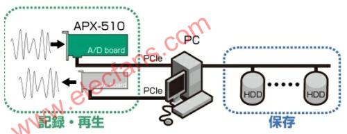 嵌入式高速多通道大缓存AD采集板卡介绍