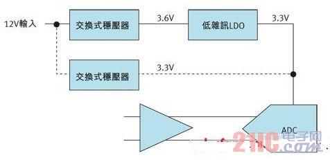 解析基于开关电源驱动的高速ADC设计方案