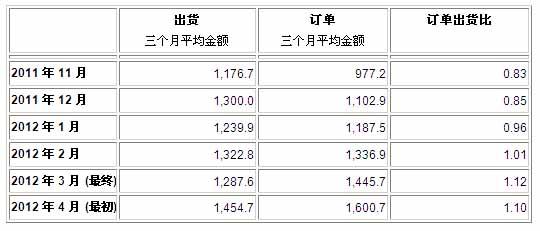 北美半导体设备制造商2012年4月订单出货比为1.10