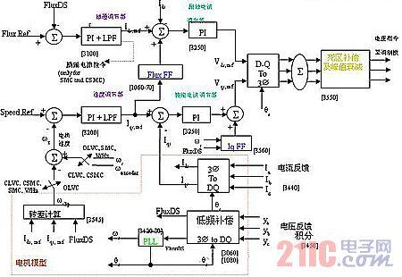 矢量控制高压变频器过流保护