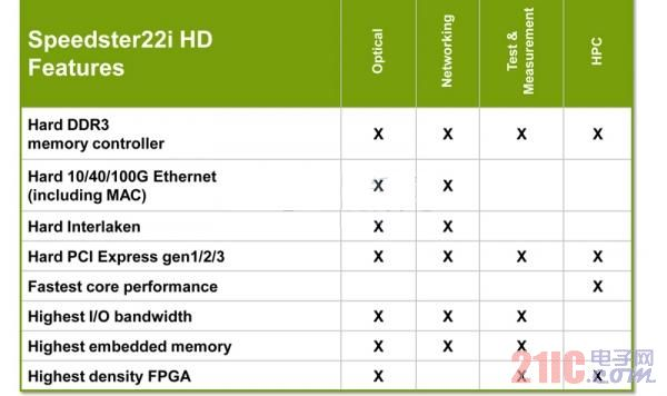 黑马杀入!Achronix欲以先进工艺细分高端FPGA市场