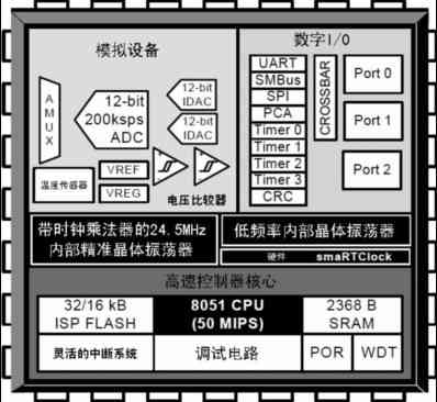 C8051F410逻辑功能图
