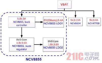 安森美半导体汽车信息娱乐系统电源方案