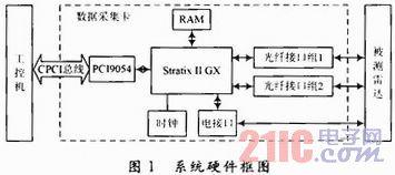 基于CPCI和光纤接口的数据采集卡设计与实现