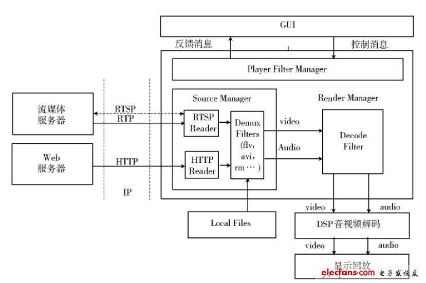 基于嵌入式Linux流媒体播放器系统软硬件解决方案