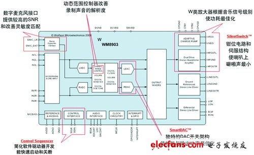 便携式媒体播放器编码解码器的应用介绍