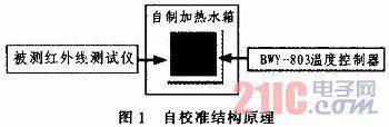 红外线测温仪自校准误差比对方法的研究