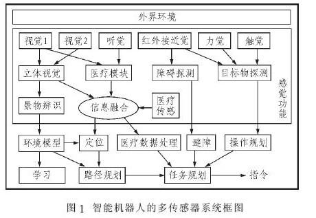 智能机器人的多传感器系统框图
