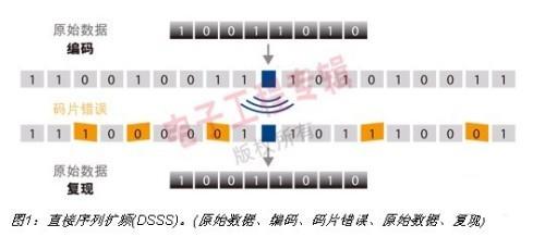 工业无线网络WIA的技术解析