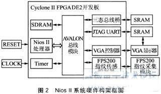 基於Nios II�cFPS200的施展半���w指�y采集系�y�O�