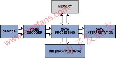 监控与检查系统中的视频解码器基本原理介绍