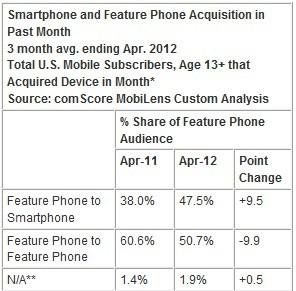 美国半数功能机用户转向智能机 6成选Android
