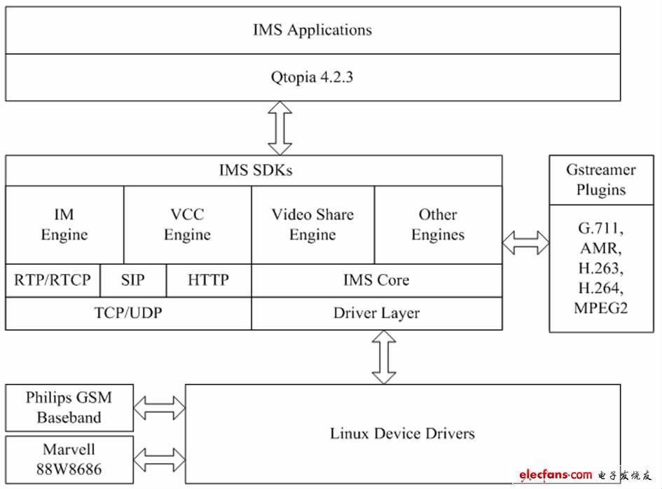 基于linux的双模智能手机实现方案