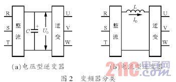 电源:高压变频器原理