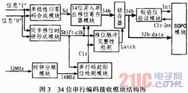 基于FPGA的34位串行编码信号设计与实现