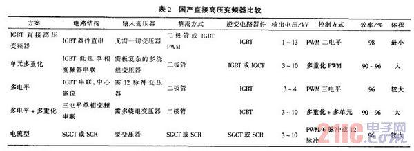IGBT高压变频器在高炉水冲渣系统的应用