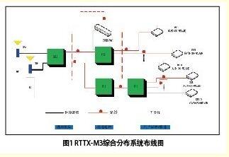 """新通信时代下的""""RTTX-M3"""""""