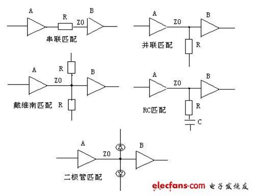 消除信号反射的匹配方式介绍