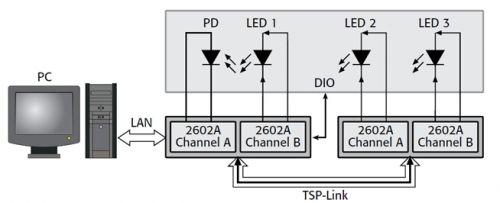 高亮度LED的高精度高性价比测试