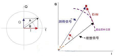 浅析TD-SCDMA误差矢量幅度(EVM)测量