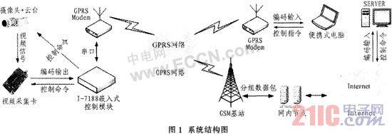 基于GPRS的无线视频监控系统