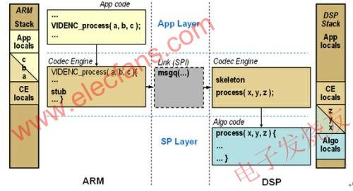 视频监控系统中如何快速实现ARM和DSP的通信和协同工作