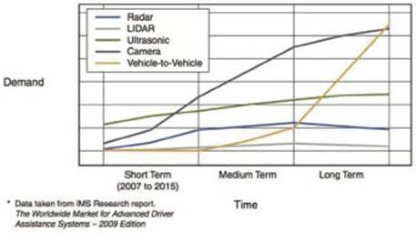 汽车安全应用中多种传感器技术融合催生自主型汽车