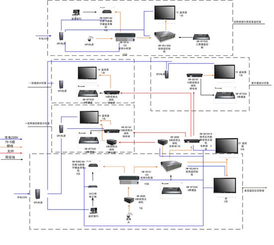 医院网络视频监控系统解决方案分析
