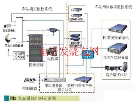 地铁交通安防视频监控系统的方案设计