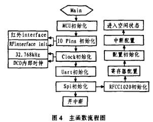 浅析应用于车载的无线射频识别系统设计案例