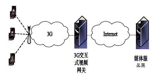3G交互式视频网关的设计与实现方案