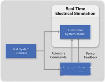 实时测试技术简介以及其演变过程