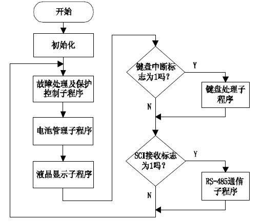 基于μC/OS-II的数字化UPS设计与实现方案