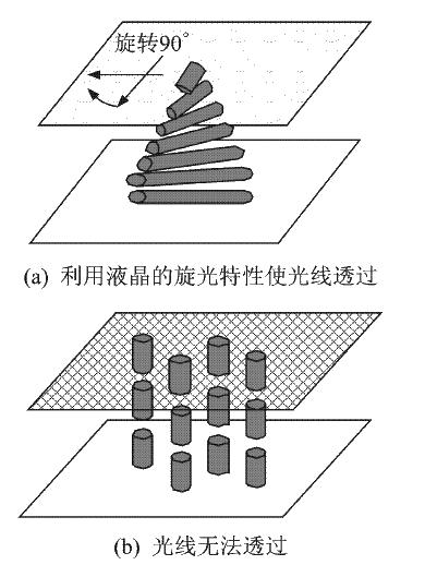 加固液晶显示器关键技术