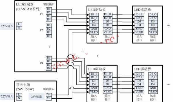 LED全彩灯光控制系统简介
