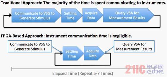 何为矢量信号收发仪(VST)?