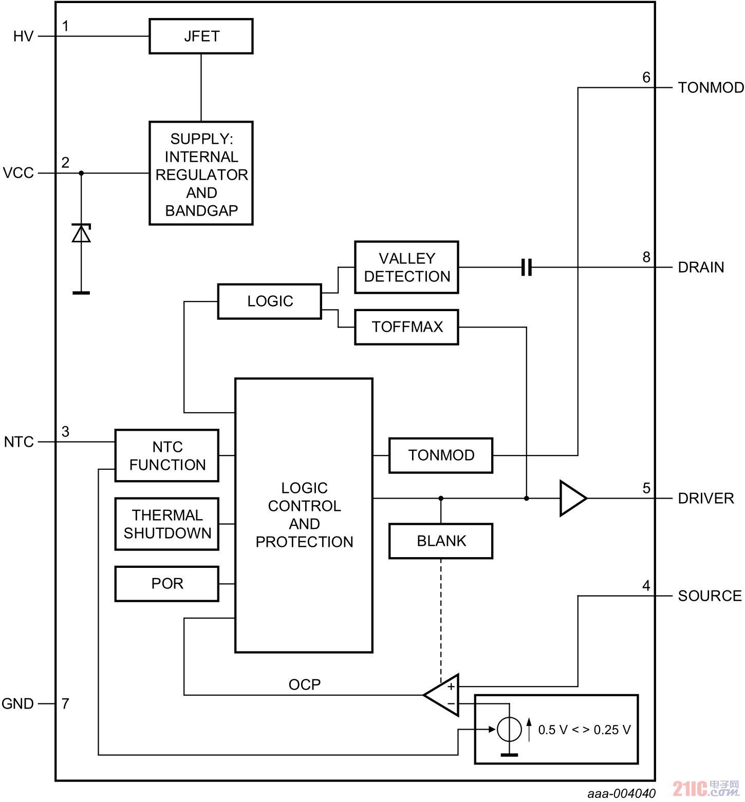 恩智浦半导体推出高效率GreenChip™控制器IC