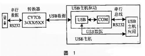USB转RS232通讯接口原理介绍