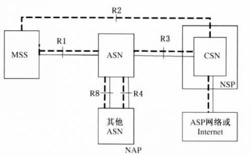 基于WiMAX的无线视频监控系统设计方案