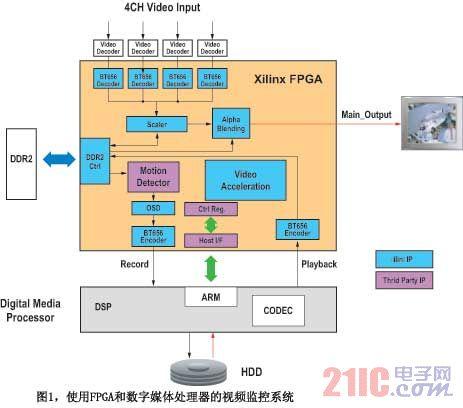 在视频监控系统中使用FPGA进行视频处理