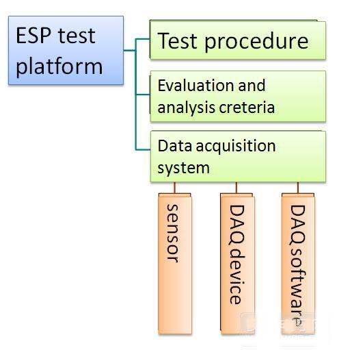 基于NI PXI和LabVIEW测试平台的NI数据采集系统